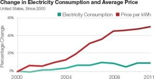 solarcity demandlogic