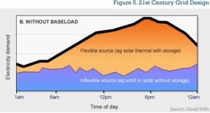 Baseload-storage-graph-ILSR