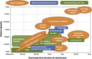 Electrical energy storage technologies with challenges to the UK energy systems.