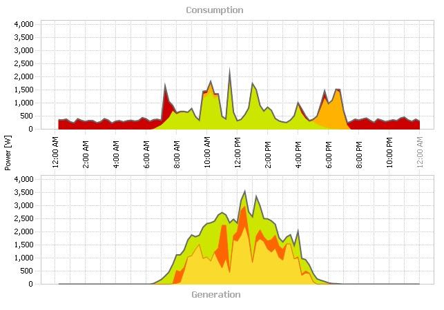 solar-daily-generation-storage-grid